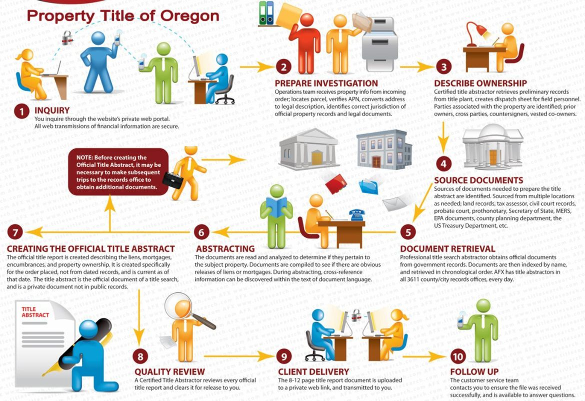 Our processes for Oregon  Title Search